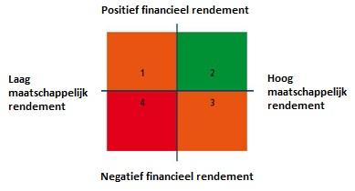 Financieel vs. maatschappelijk rendement