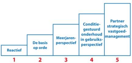 Zelfscan Onderhoudsmanagement; de vijf tredes