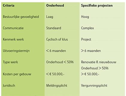 Onderhoud of specifiek project?