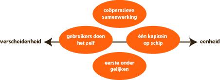 Vier organisatiemodellen voor MFA's